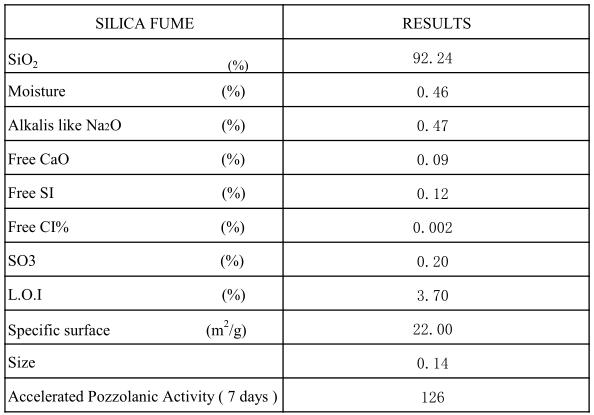 92% Silica Fume Specifications