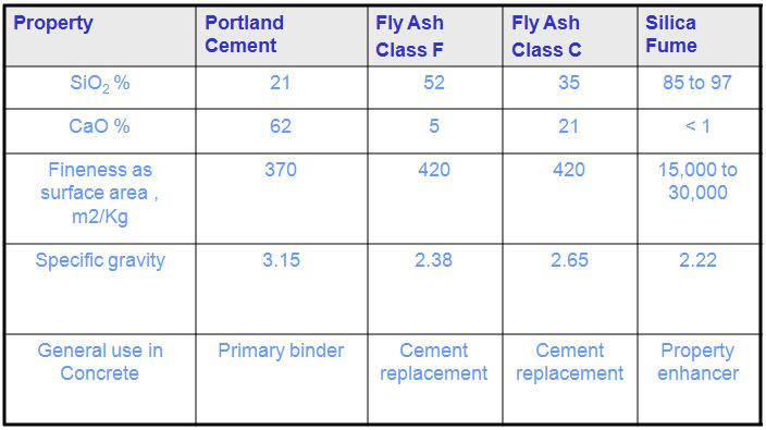 Comparison of chemical and physical Characteristics Fly Ash, Silica Fume and Portland cement