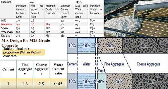Selection rules of concrete strength grade